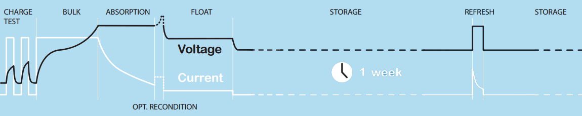 Advanced Charging Graph