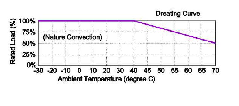 TRH100A  Derating Curve