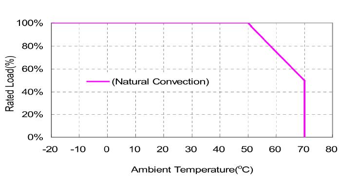 TRH50A  Derating Curve